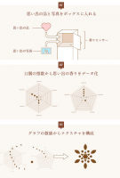 キヲクノカヲリ Flower Giftプロジェクト 体験イベント イメージ
